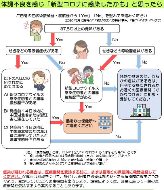 新型 コロナ ウイルス 沖縄 感染 者